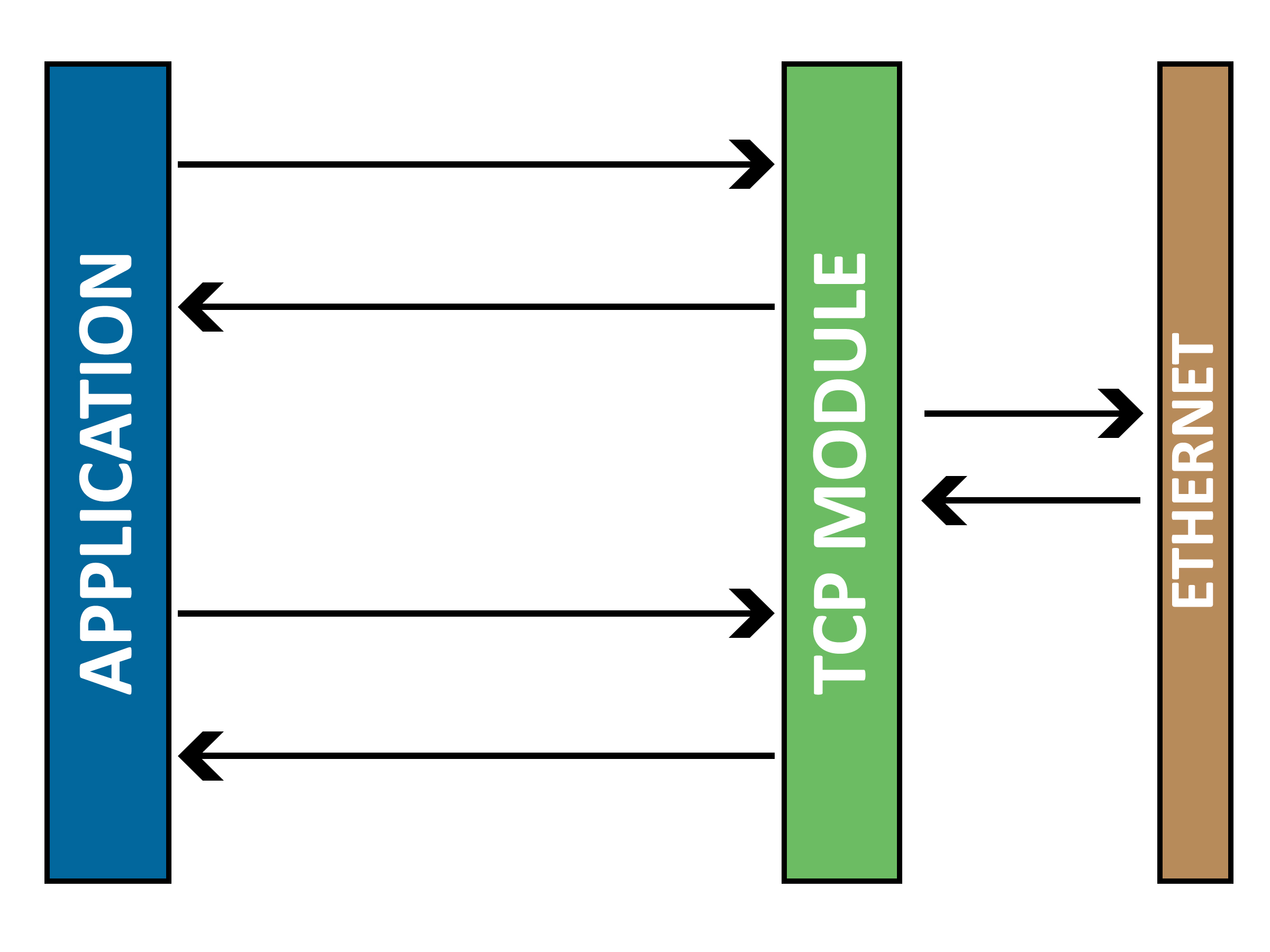 Application to Module to TCP Connection layered architecture