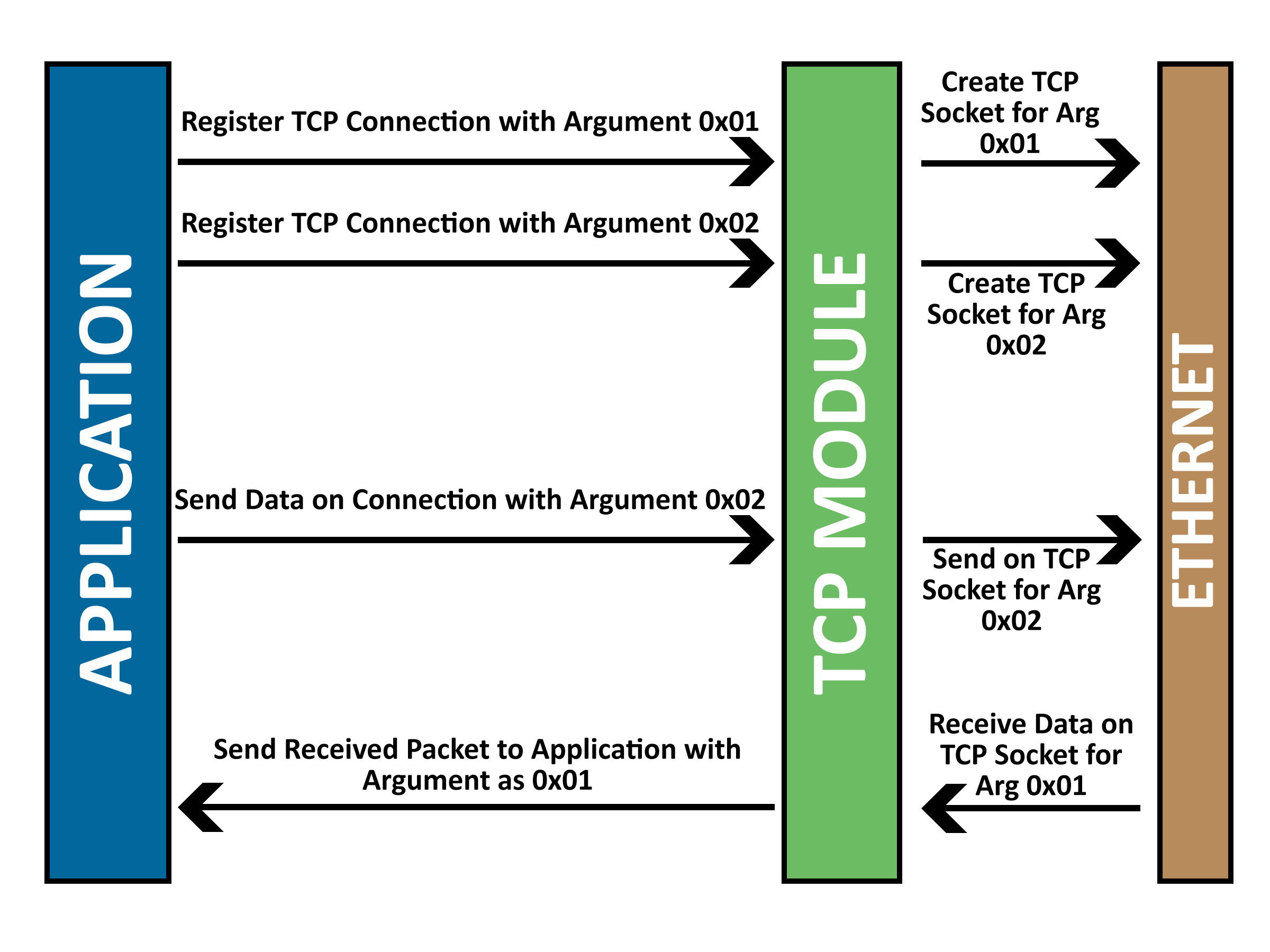 Sequence diagram in figure 1